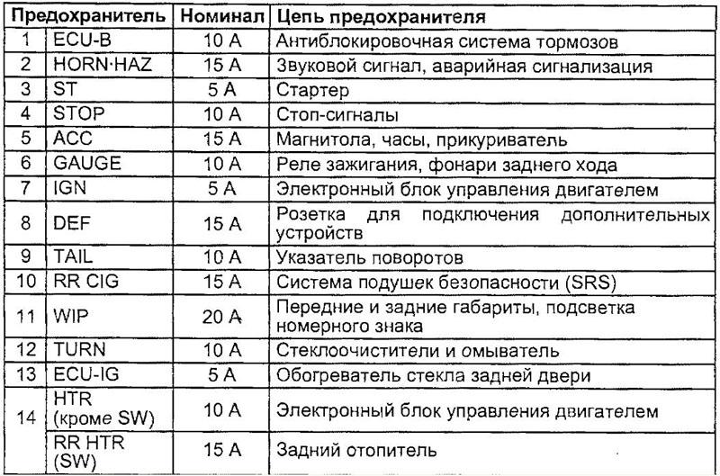 схема предохранителей фольксвагена транспортера т4