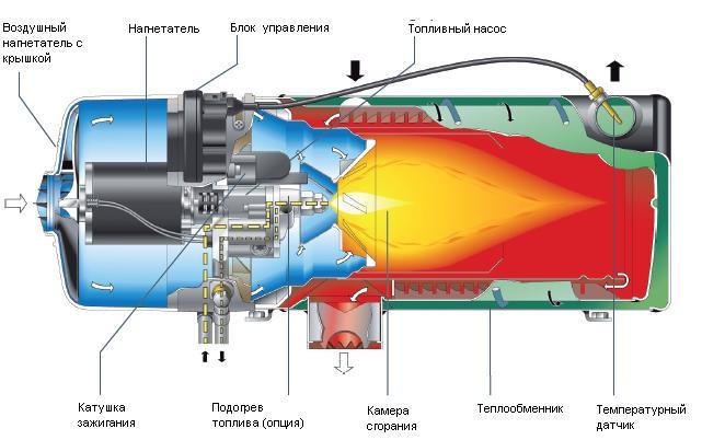 Как работает догреватель на транспортере самолет движется по конвейеру