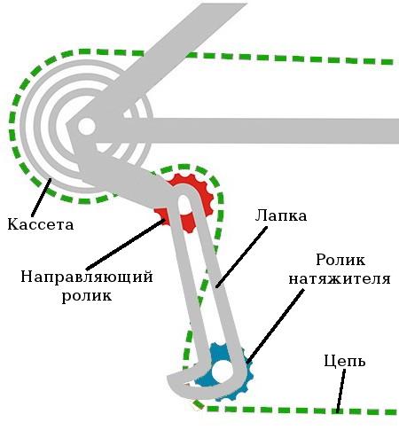 Как установить задний переключатель скоростей на велосипеде?