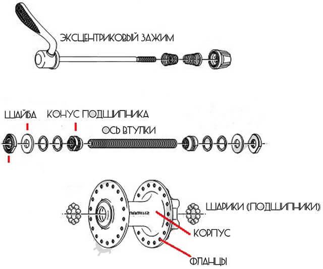 Задняя втулка велосипеда и ее устройство